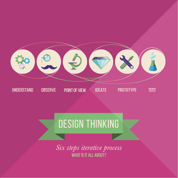 Design Thinking - Six steps iterative process
